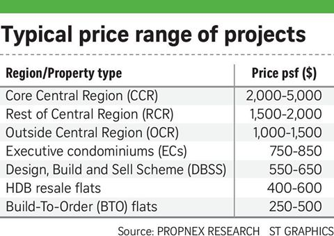 Ben Choong Property - price range