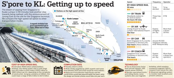 Singapore to KL in 90 minutes