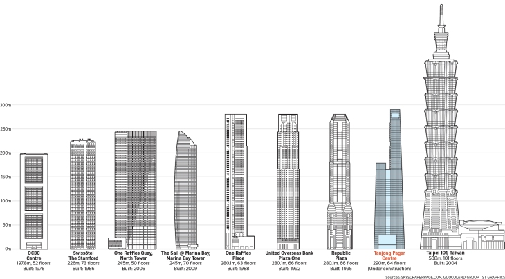 singapore-tallest-buildings