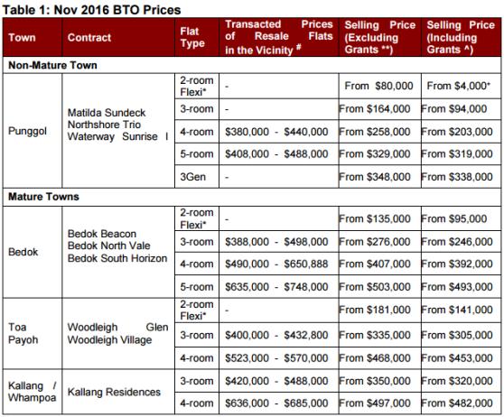 nov-2016-bto-prices-data