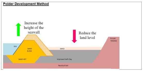 polder-development-method-data