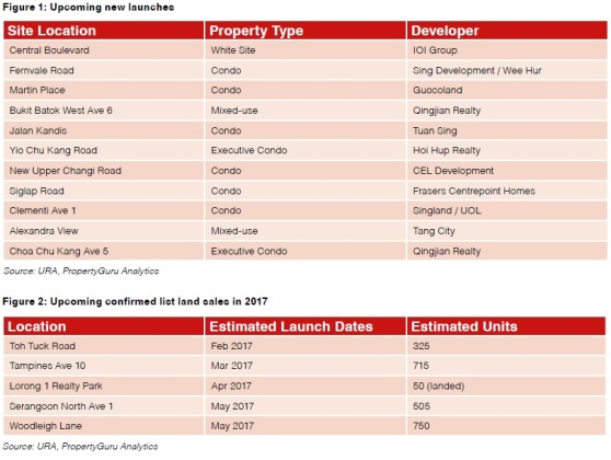 upcoming-new-launches-and-confirmed-list-land-sales-in-2017